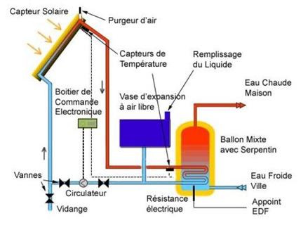 Mon chauffe eau solaire plans autoconstruction et for Chauffe eau piscine solaire prix