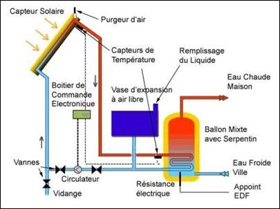 Chauffe eau solaire toiture maison
